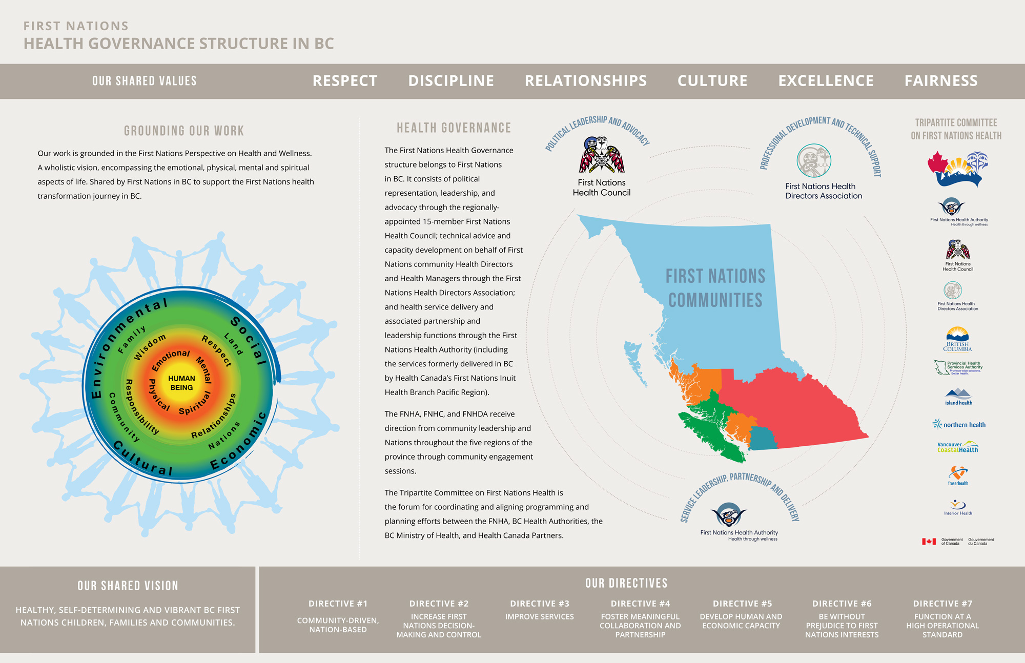 First-Nations-Health-Governance-Structure-in-BC-Placemat.jpg