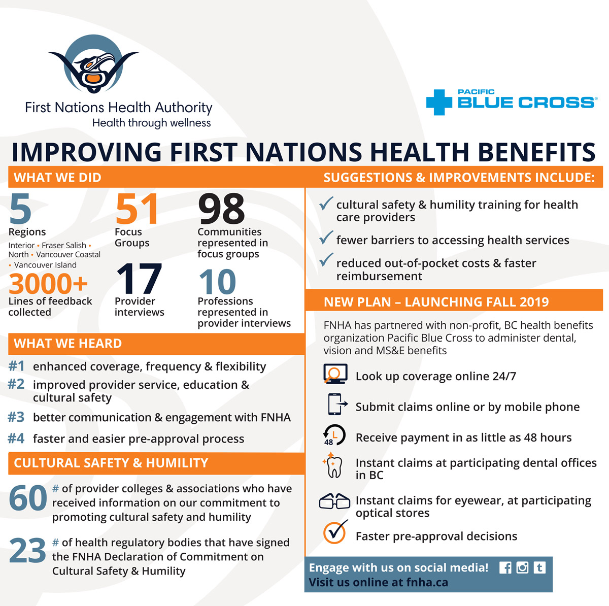 FNHA-PBC-Improving-First-Nations-Health-Benefits-Infosheet.jpg