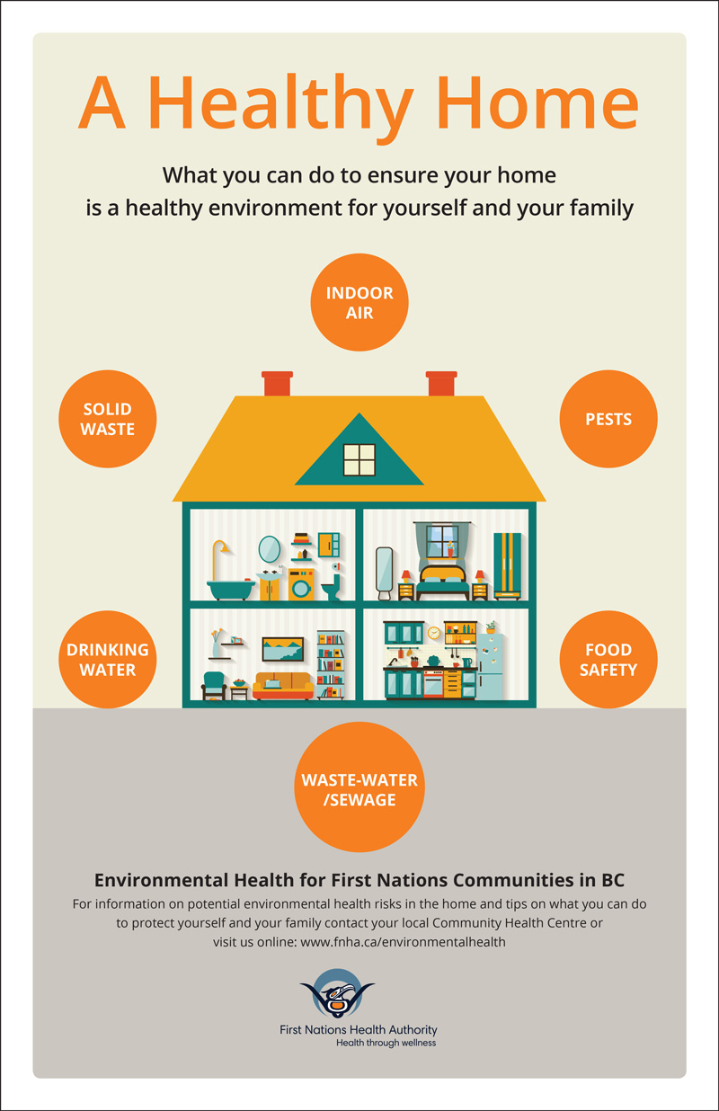 FNHA-Environmental-Health-a-Healthy-Home-poster.jpg