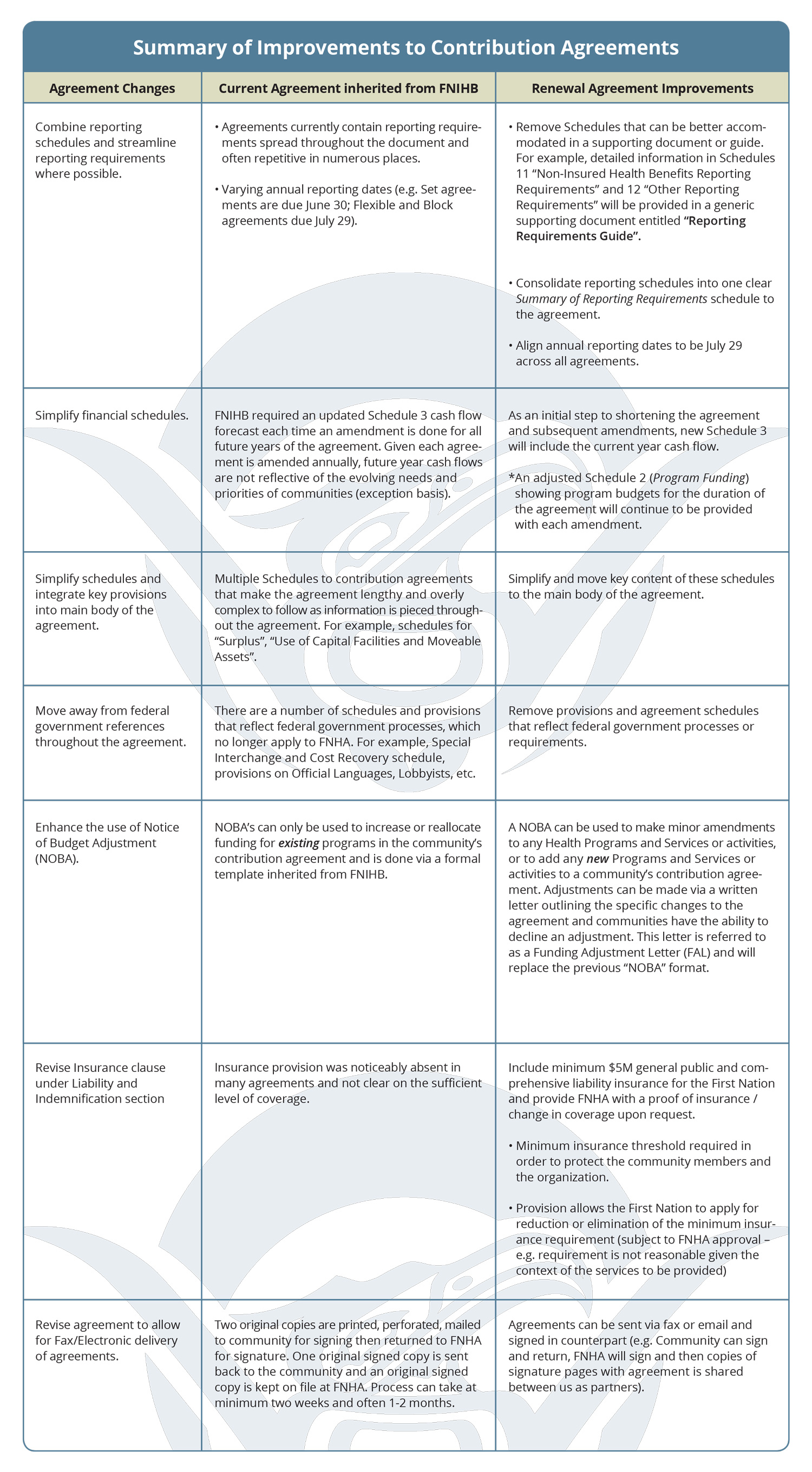 FNHA-Summary-Of-Improvements-To-Contribution-Agreements.jpg