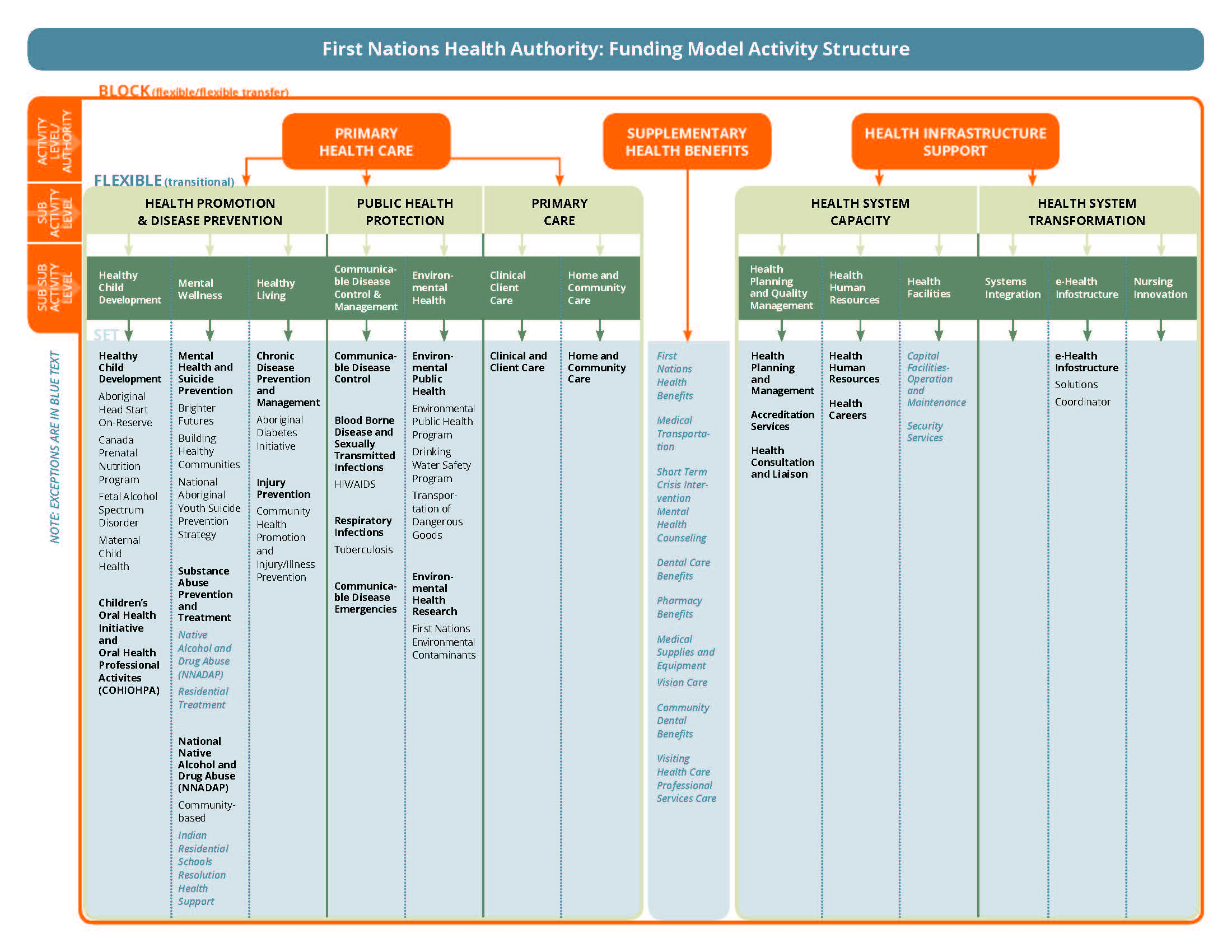 Proforma-FNHA-Funding-Model-Activity-Structure.jpg