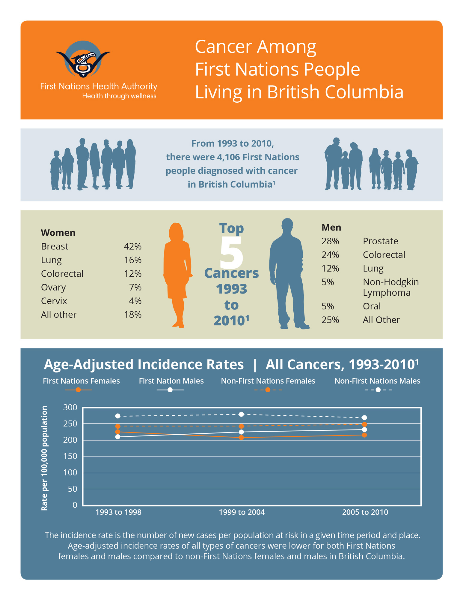 FNHA-Cancer-Among-First-Nations-People-Living-in-BC-1.jpg